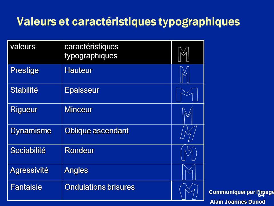 Valeurs et caractéristiques typographiques valeurs caractéristiques typographiques PrestigeHauteur StabilitéEpaisseur RigueurMinceur Dynamisme Oblique