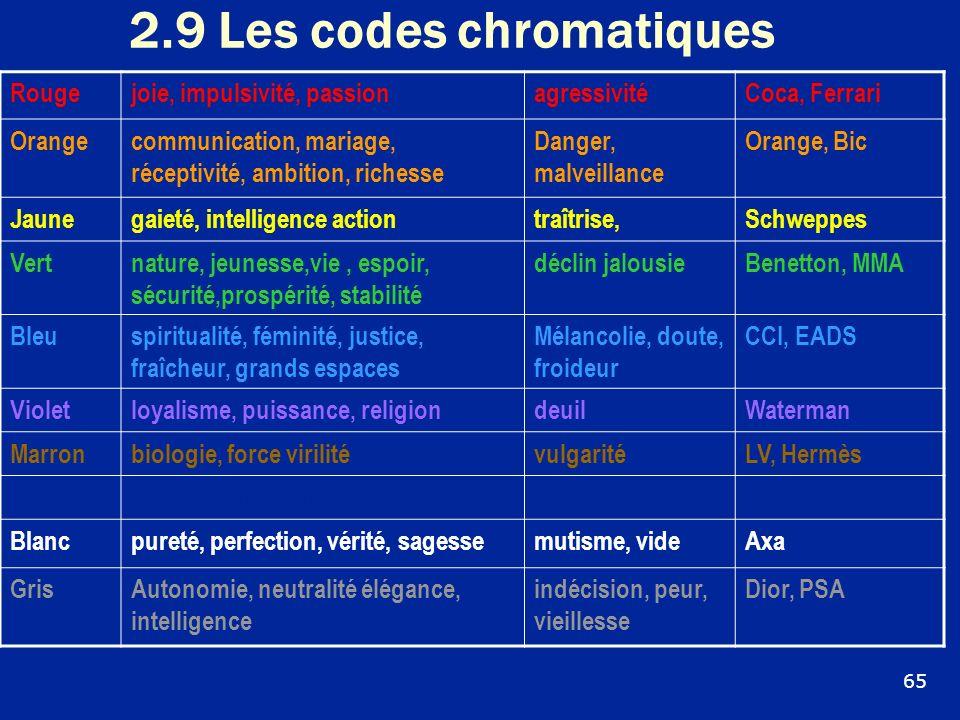 2.9 Les codes chromatiques Rougejoie, impulsivité, passionagressivitéCoca, Ferrari Orangecommunication, mariage, réceptivité, ambition, richesse Dange