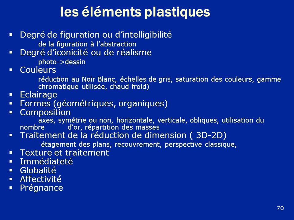 Ies éléments plastiques Degré de figuration ou dintelligibilité de la figuration à labstraction Degré diconicité ou de réalisme photo->dessin Couleurs