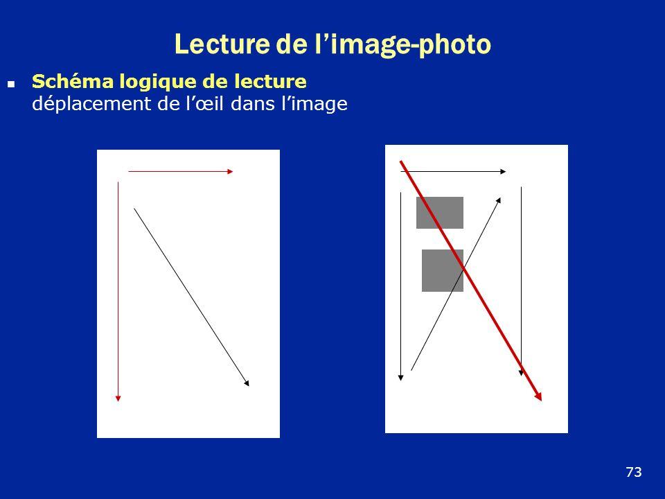 Lecture de limage-photo Schéma logique de lecture déplacement de lœil dans limage 73