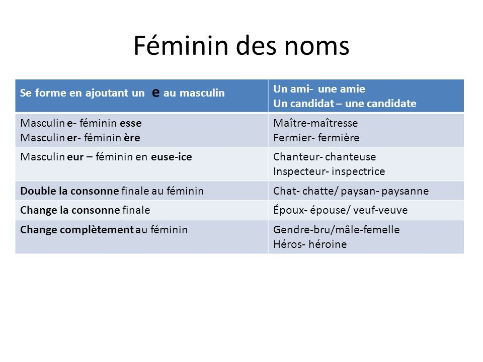 Féminin des noms Se forme en ajoutant un e au masculin Un ami- une amie Un candidat – une candidate Masculin e- féminin esse Masculin er- féminin ère
