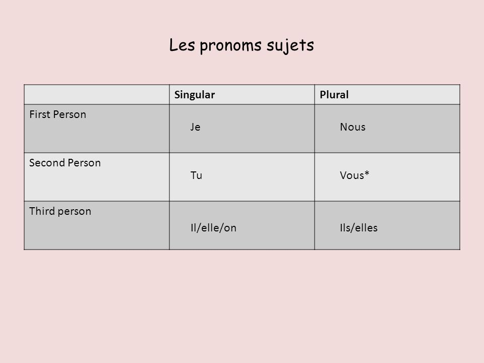 Les pronoms sujets SingularPlural First Person Second Person Third person Je Tu Il/elle/on Nous Vous* Ils/elles