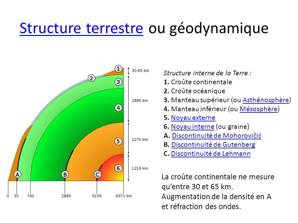 Structure terrestreStructure terrestre ou géodynamique Structure interne de la Terre : 1. Croûte continentale 2. Croûte océanique 3. Manteau supérieur