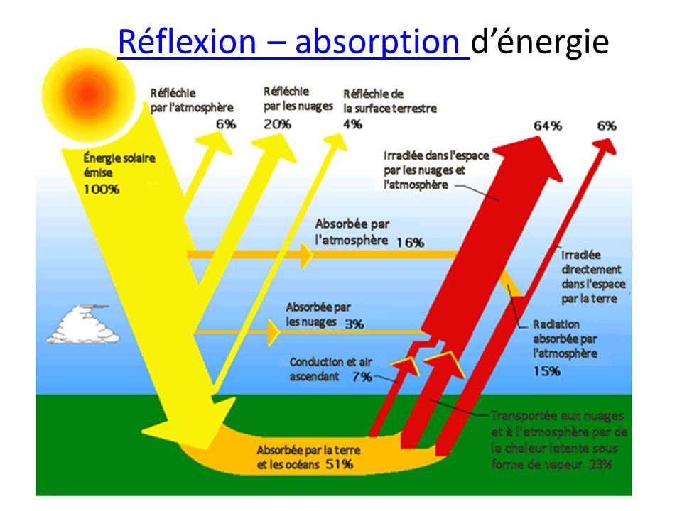 Réflexion – absorption Réflexion – absorption dénergie