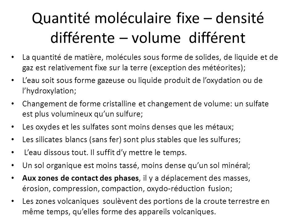 Quantité moléculaire fixe – densité différente – volume différent La quantité de matière, molécules sous forme de solides, de liquide et de gaz est re