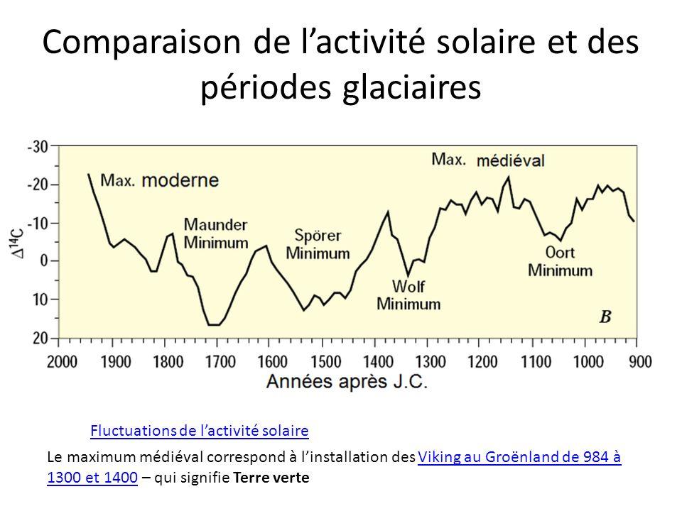 Comparaison de lactivité solaire et des périodes glaciaires Fluctuations de lactivité solaire Le maximum médiéval correspond à linstallation des Vikin