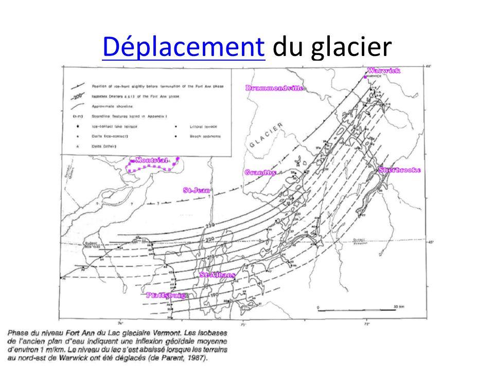 DéplacementDéplacement du glacier