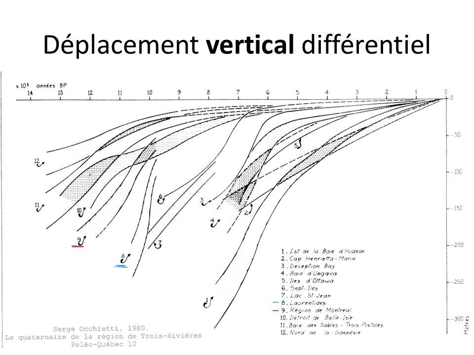 Déplacement vertical différentiel