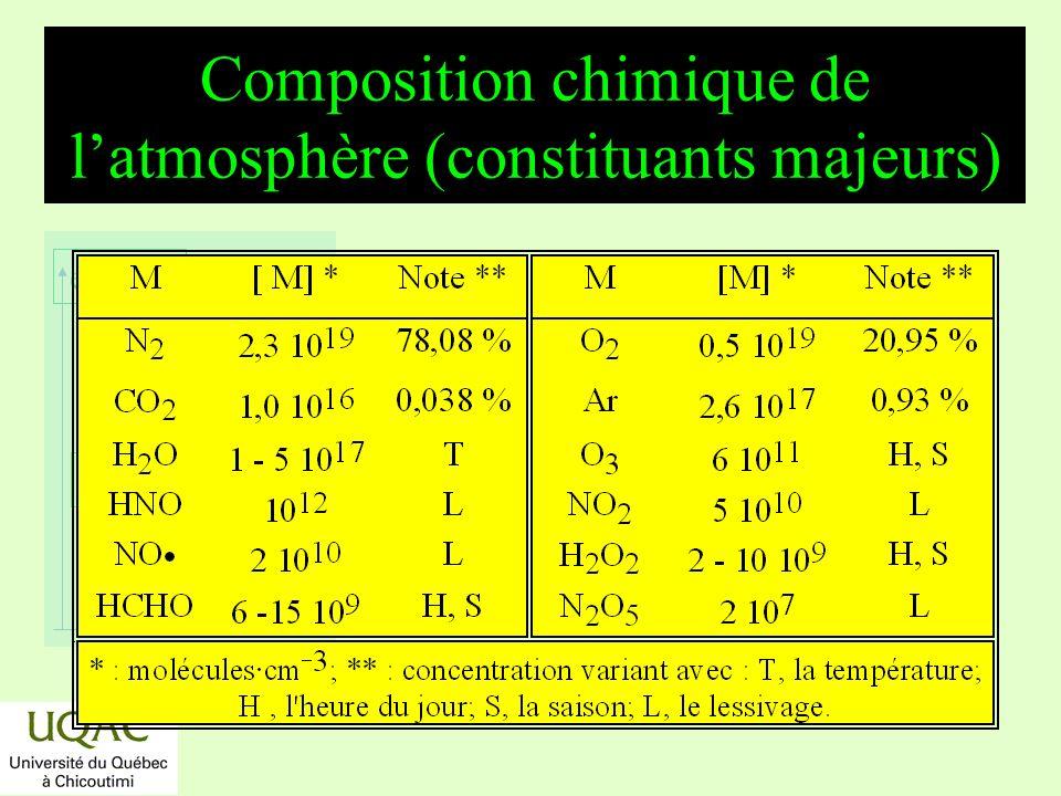 réactifs produits énergie temps Composition chimique de latmosphère (constituants mineurs)
