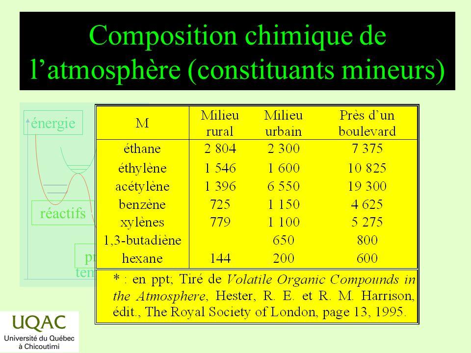 réactifs produits énergie temps Oxydation aéronomique du méthane CH 4 OH H 2 O CH 3 O 2 + M M CH 3 O 2