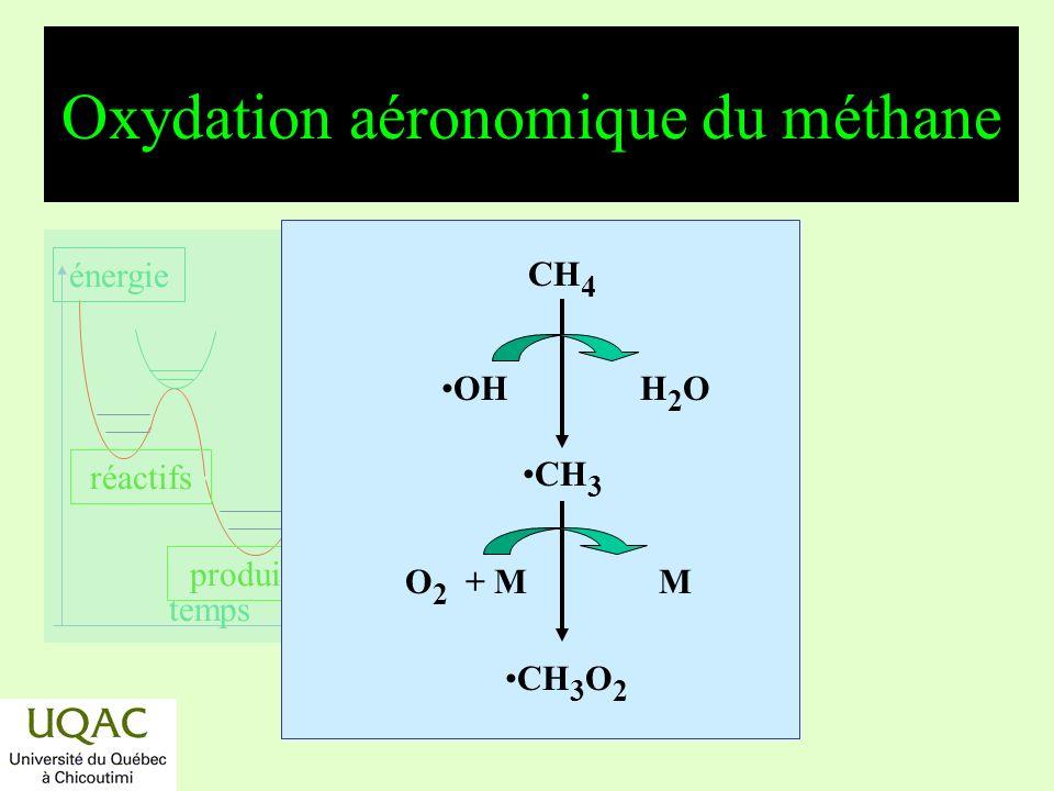 réactifs produits énergie temps Oxydation aéronomique du méthane (suite) + h CHO + OH CH 3 O NO NO 2 CH 3 O 2 O 2 HO 2 CH 3 O 2 H + CH 3 O 2 2 CH 3 + 2 O 2 O 2 HO 2 HCHO