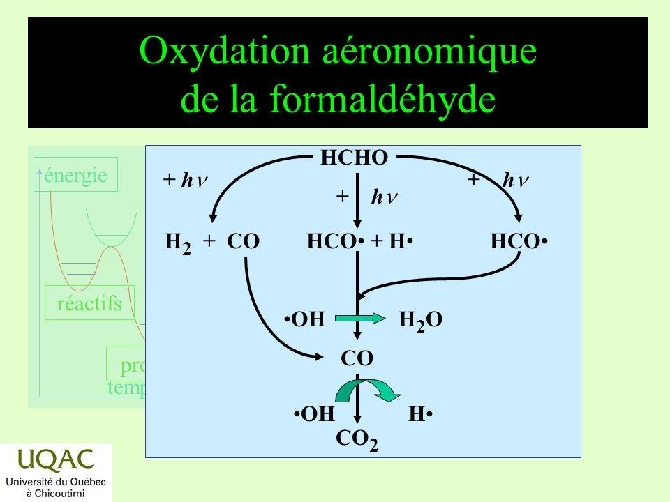 réactifs produits énergie temps Oxydation aéronomique du fréon 134a : CF 3 CFH 2 CF 3 CFH 2 CF 3 C(O)F HF + CO et HF + HCOOH CF 3 CFH OH H 2 O HF + CF 3 COOH H2OH2O O2O2 CF 3 CFHOO NO NO 2 CF 3 CFHO CF 3 + HCOF