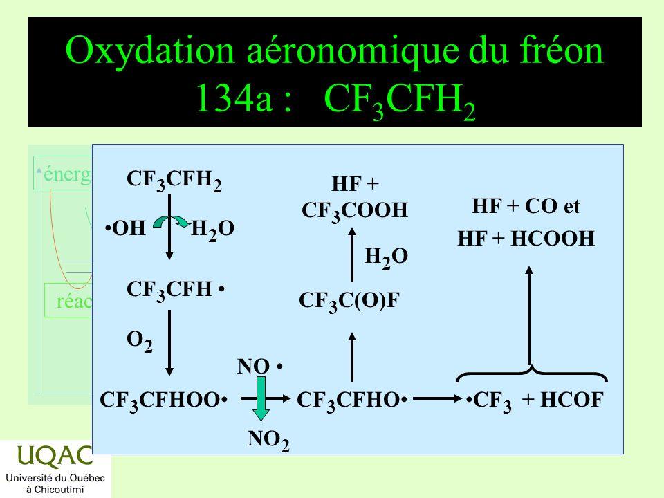 réactifs produits énergie temps Principales réactions de consommation de monoterpènes Les monoterpènes sont formés principalement par les forêts de conifères.