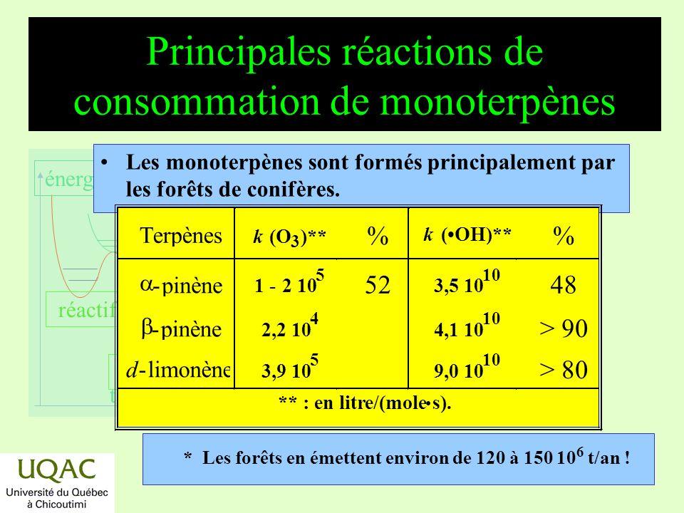 réactifs produits énergie temps Temps de vie de quelques composés dans la troposphère