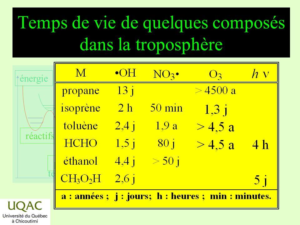 réactifs produits énergie temps Cycles troposphériques de lazote NH 4 + NH 3 HNO 2 NO NO 2 NO 3 N 2 O 5 HNO 3 NO 3 - sol combustion lavage Note: processus photochimique actif le jour seulement.