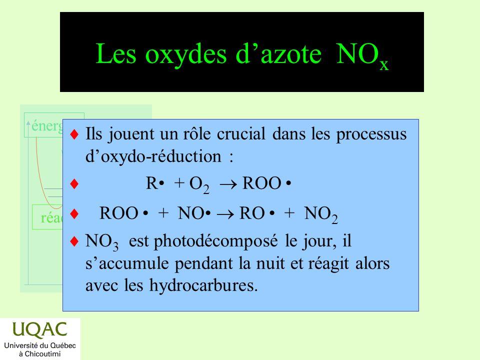 réactifs produits énergie temps Le cas du soufre : H 2 S *H 2 S + OH H 2 O + SH k = 7,5 10 12 molécules cm 3 s 1 * SH + HO 2 HSO + OH k = 1,1 10 11 molécules cm 3 s 1 * SH + H 2 O 2 H 2 S + HO 2 k = 5 10 13 molécules cm 3 s 1 * SH + O 3 HSO + O 2 k = 3,5 10 14 molécules cm 3 s 1