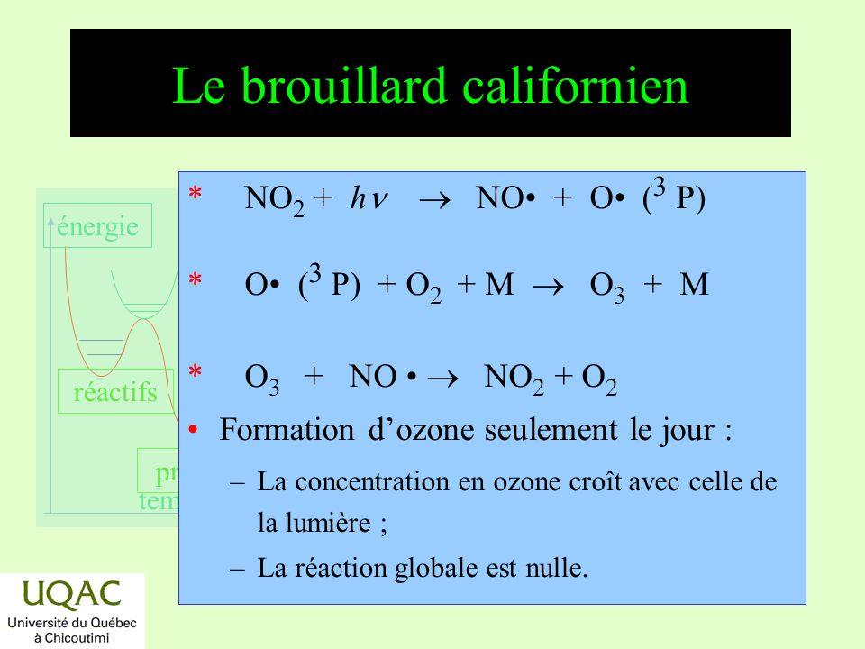réactifs produits énergie temps Le brouillard californien sur 24 h 0,10 0,20 ppm 0 1224 Heures NO 2 NO O3O3 RH Filiation : circulation automobile : RH NO NO 2 O 3