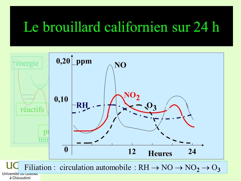 réactifs produits énergie temps Effets chimiques de lozone dans la troposphère O 3 + h ( < 318 nm) O ( 1 D) + O 2 (a 1 g ) O ( 1 D) + H 2 O 2 OH O 2 ( 1 g ) + alcènes -peroxydes, dioxétanes produits irritants, cancérigènes,… O 2 ( 1 g ) + R 2 C=CR 2 RC(OOH)-C(CH 3 )=CH 2