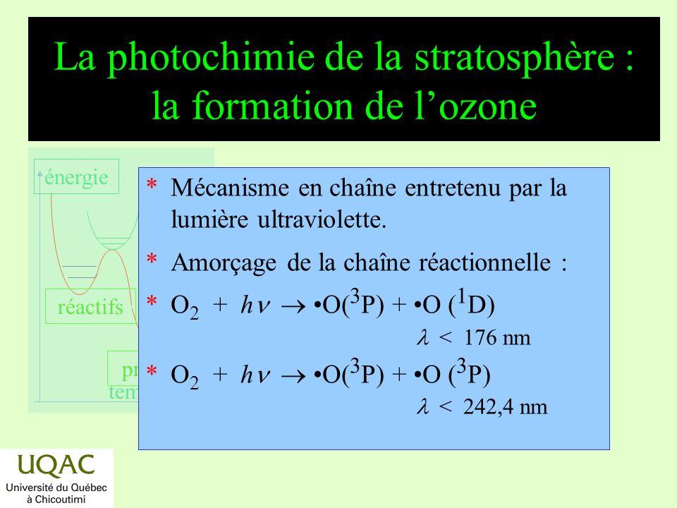 réactifs produits énergie temps La formation de lozone (suite) *Propagation de chaîne réactionnelle : * O + O 2 + M O 3 + M avec M N 2, O 2, * O 3 + h O 2 (a 1 g) + O ( 1 D) < 307,5 nm, *Rupture de chaîne réactionnelle : * O + O 3 2 O 2