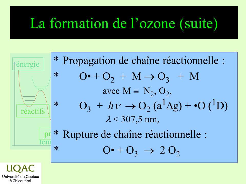 réactifs produits énergie temps Variations de la concentration dozone 40 20 km Altitude [O 3 ] 10 12 molécules cm 3 246 [O 3 ] mesurée le 71-02-04