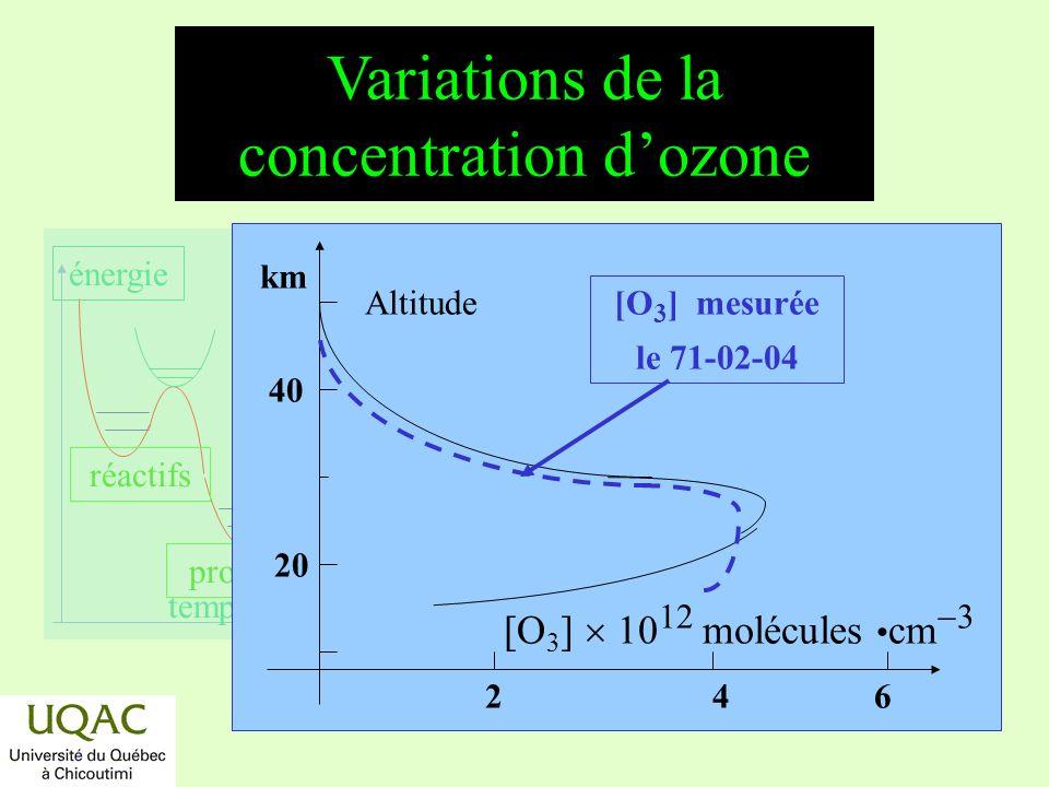 réactifs produits énergie temps La formation de lozone (suite) Lozone est fabriqué surtout dans la zone équatoriale et diffuse vers les pôles.