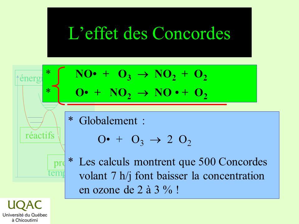 réactifs produits énergie temps Leffet des fréons *Globalement : O + O 3 2 O 2 *Chaîne cinétique de grande efficacité.