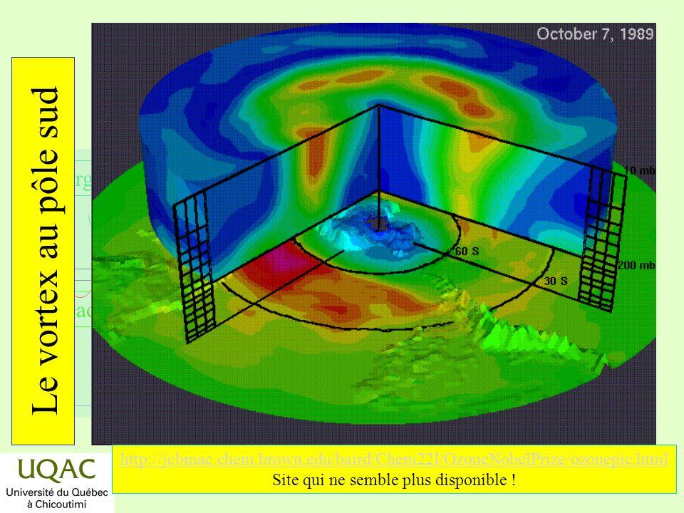 réactifs produits énergie temps Lamincissement de la couche dozone au pôle sud Protocole de Montréal