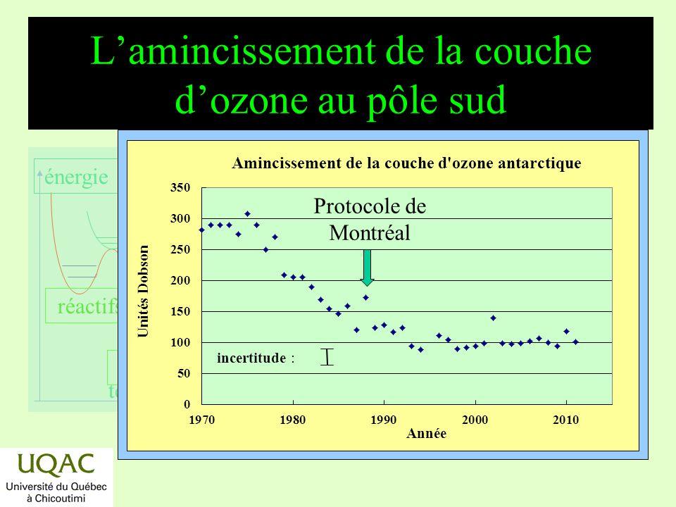 réactifs produits énergie temps Le « trou » dans la couche dozone au pôle sud Comparaison entre le modèle calculé et les mesures: http://www.atm.ch.cam.ac.uk/tour/ Sur le Net