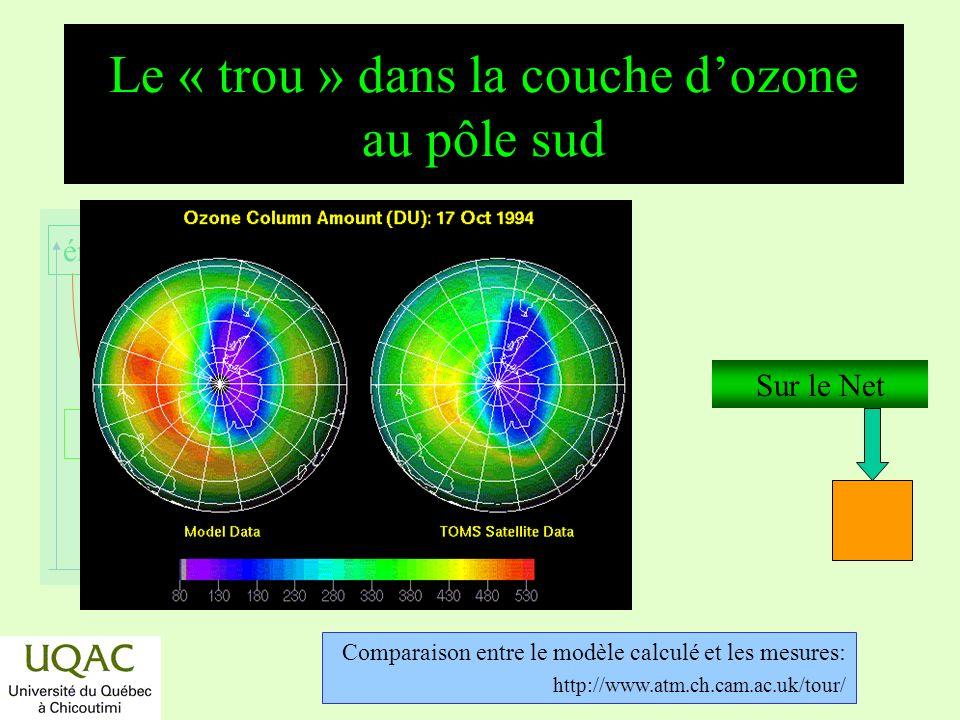 réactifs produits énergie temps Amincissement de la couche dozone en Nouvelle-Zélande Réf.