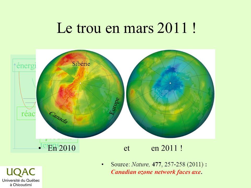 réactifs produits énergie temps La vie dun fréon Fabrication au temps t = o.