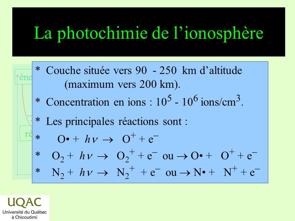réactifs produits énergie temps Photochimie de lionosphère (suite) *N + NO N 2 + O *N + O 2 NO + O *O + + N 2 NO + + N *O + + e O * et O * O + h *N 2 + e N + N * et N * N + h *NO + + e N + O,...