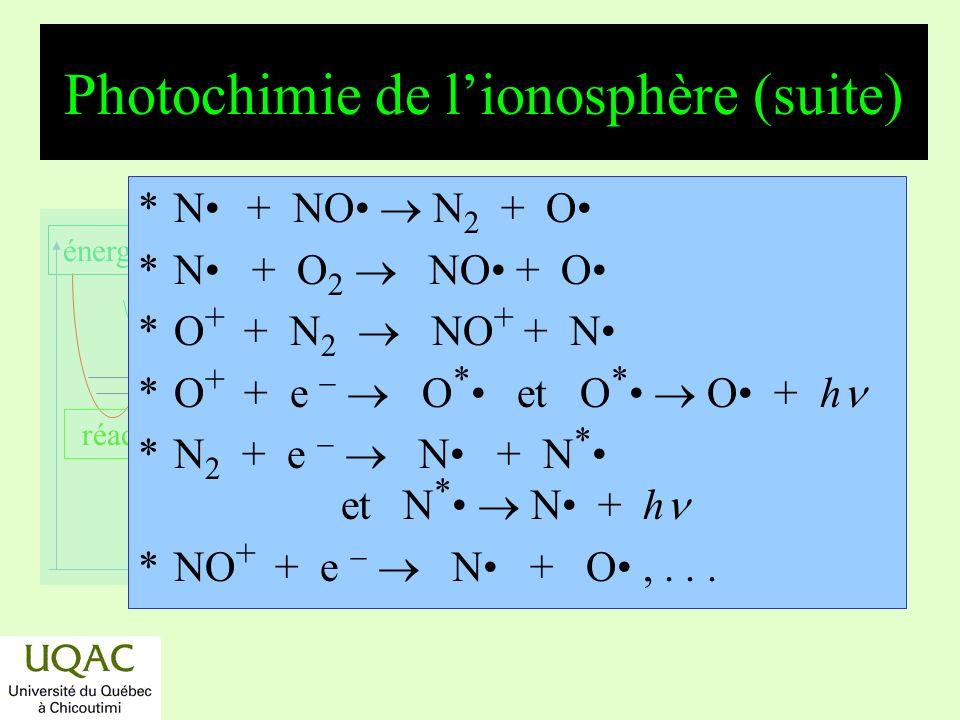 réactifs produits énergie temps Photochimie de lionosphère (suite) *N 2 + + O NO + + N *N 2 + + O 2 N 2 + O 2 + *À haute altitude, il ny a pas de réactions thermoléculaires.