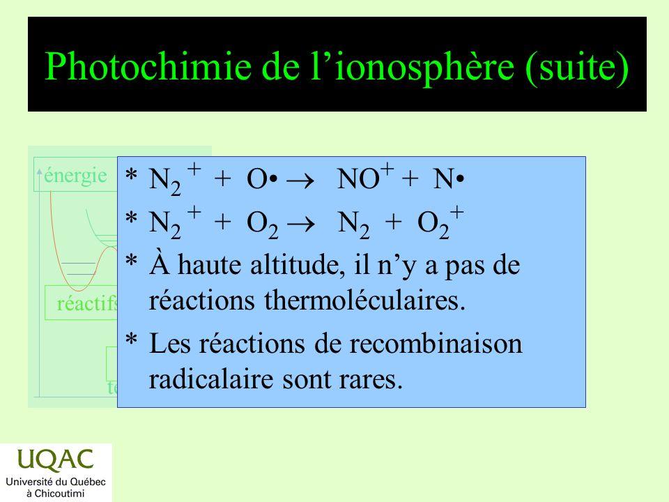 réactifs produits énergie temps Les aurores boréales *Le vent solaire concentré aux pôles par la magnétosphère.