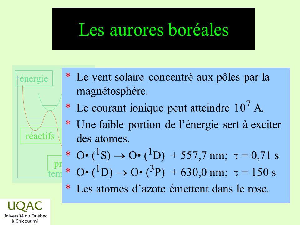 réactifs produits énergie temps Composition (%) de latmosphère sur certaines planètes
