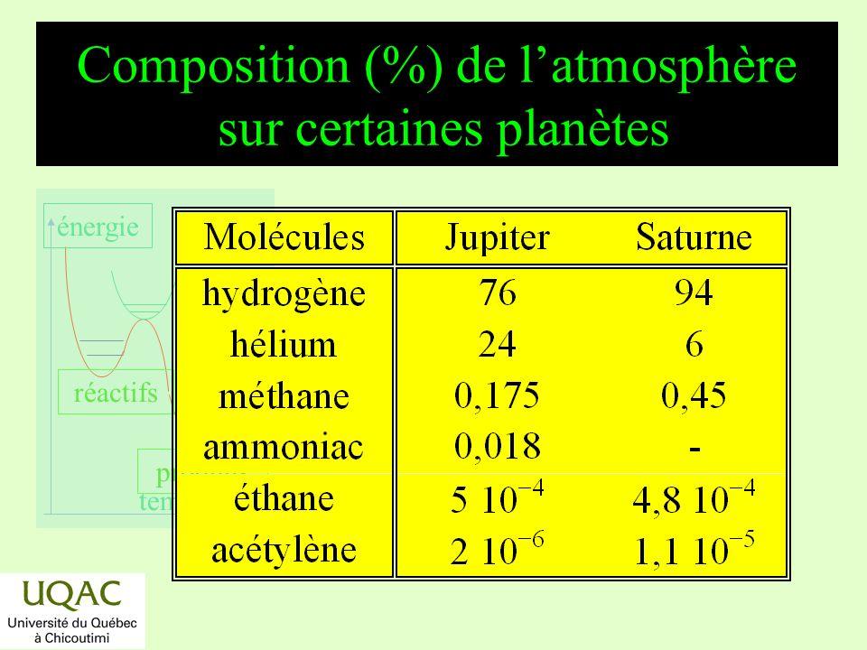 réactifs produits énergie temps Les planètes réductrices : les grosses planètes (cas de Saturne) *La photochimie est principalement le fait du méthane : *CH 4 + h CH 3 + H *CH 4 + h : CH 2 + H 2 *CH 4 + h CH + H + H 2