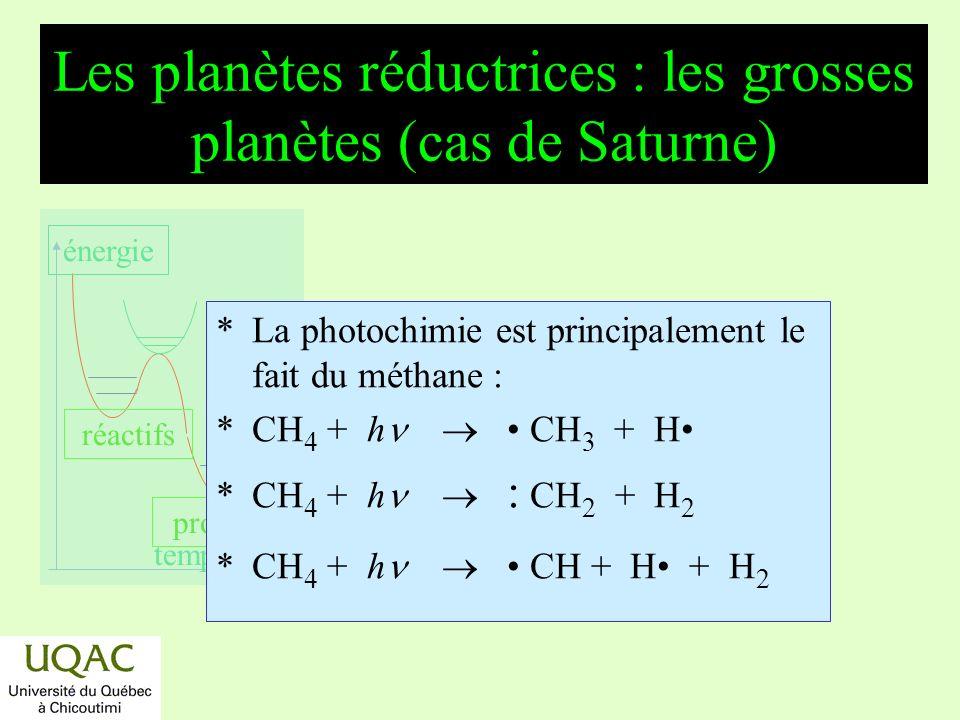réactifs produits énergie temps Les planètes réductrices : les grosses planètes (Jupiter, Uranus,...) *Mécanisme secondaire : * : CH 2 + H 2 CH 3 + H * : CH 2 + CH 4 2 CH 3 * CH + CH 4 C 2 H 4 + H * CH + H 2 + M CH 3 + M * CH 3 + H + M CH 4 + M * 2 CH 3 + M C 2 H 6 + M