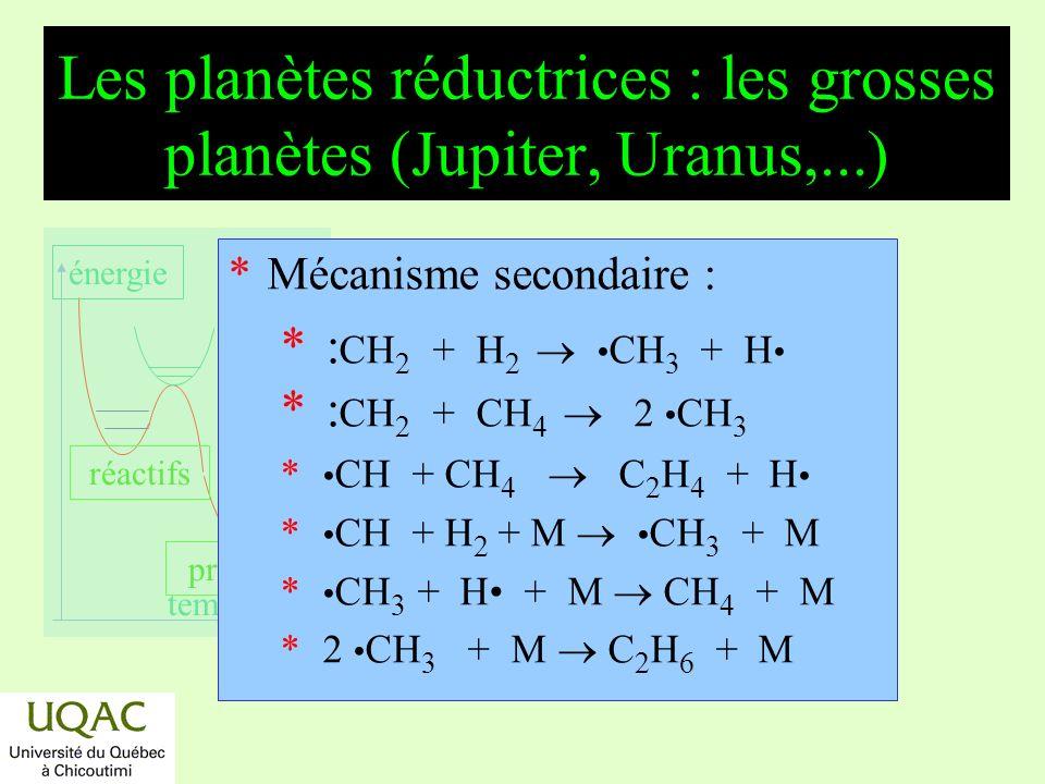 réactifs produits énergie temps Latmosphère de Jupiter Présence supplémentaire dammoniac : NH 3 + h NH 2 + H NH 2 + H 2 NH 3 + H Lammoniac joue le rôle dun photosensibilisateur relativement à la photodécomposition de lhydrogène.