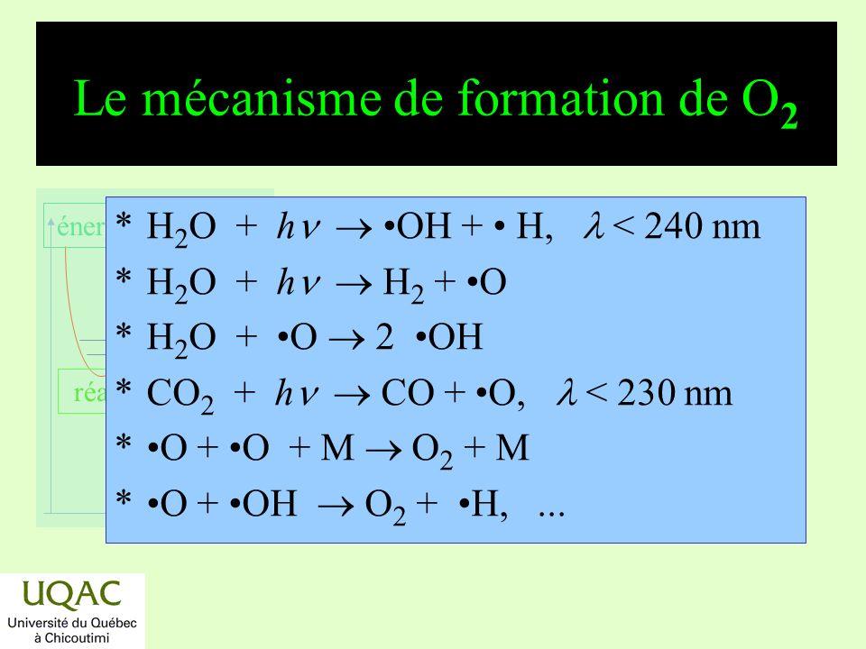 réactifs produits énergie temps Autres synthèses atmosphériques Synthèse du méthane, oxydation du méthane (voir plus loin).
