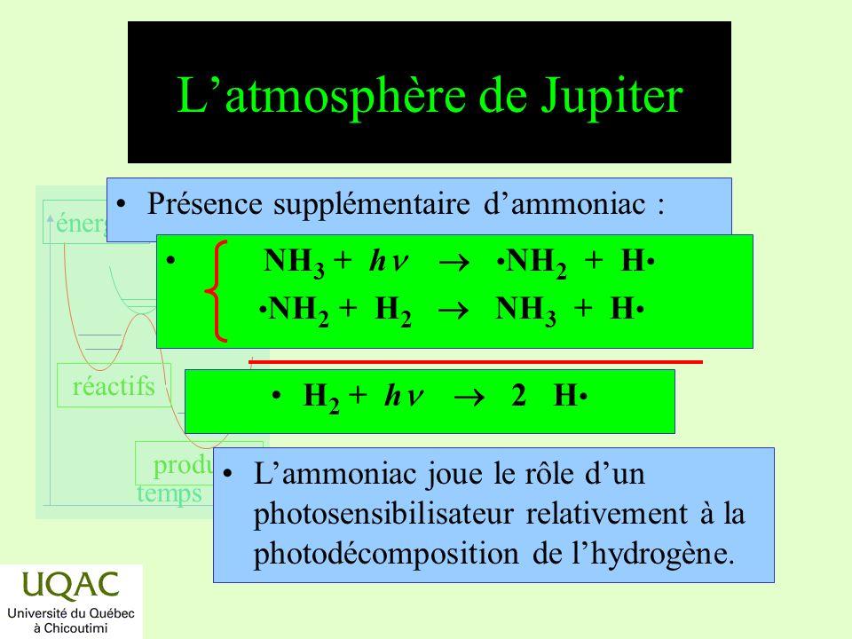 réactifs produits énergie temps Latmosphère de Jupiter (suite) 2 NH 2 + M N 2 H 4 + M N 2 H 4 + h N 2 + 2 H 2 H + N 2 H 4 N 2 H 3 + H 2 H + N 2 H 3 N 2 + 2 H 2 NH 2 + H 2 NH 3 + H NH 2 + CH 3 CH 3 NH 2 CH 3 NH 2 + h produits,...