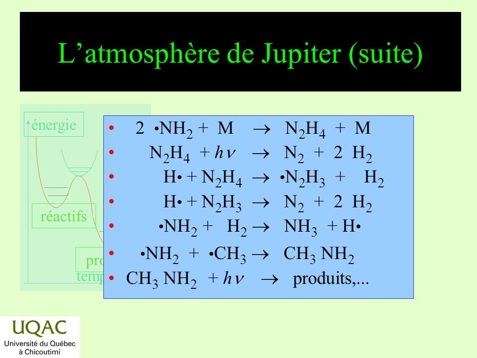 réactifs produits énergie temps Composition de latmosphère de Titan