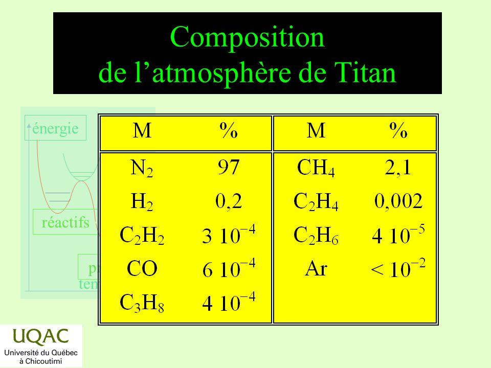 réactifs produits énergie temps Latmosphère de Titan : formation de lacétylène Lacétylène joue le rôle dun photosensibilisateur dans la décomposition du méthane.