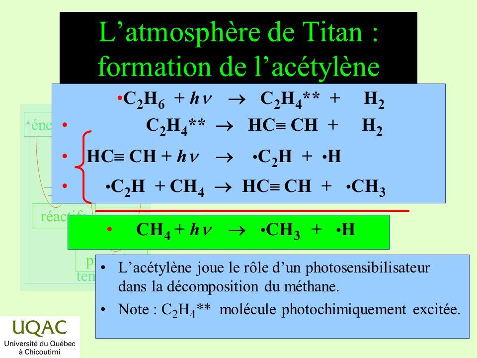 réactifs produits énergie temps Les planètes oxydantes : composition des petites planètes