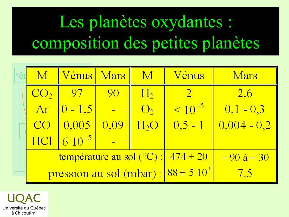 réactifs produits énergie temps Photochimie sur les petites planètes *CO 2 + h CO + O *H 2 O + h H + HO *Ces réactions primaires sont suivies de : * 2 H + 2 O 2 2 HO 2 * HO 2 + HO 2 H 2 O 2 + O 2 * H 2 O 2 + h 2 HO * 2 CO + 2 HO 2 CO 2 + 2 H *2 CO + O 2 2 CO 2