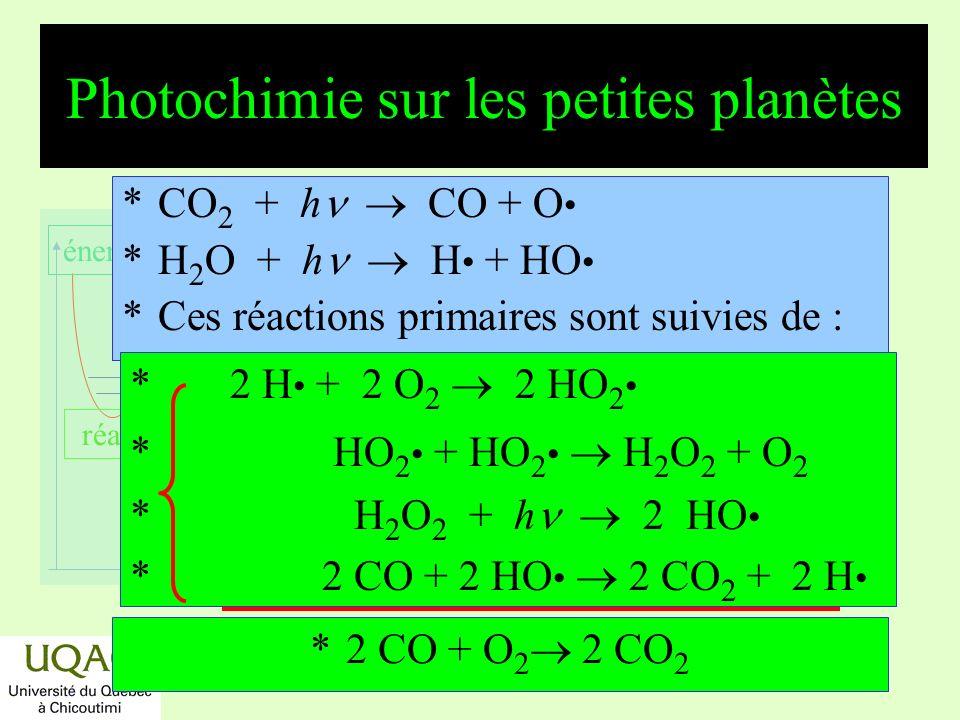 réactifs produits énergie temps Photochimie secondaire sur Vénus CO + O CO 2 Le système se réduit à loxydation du CO.
