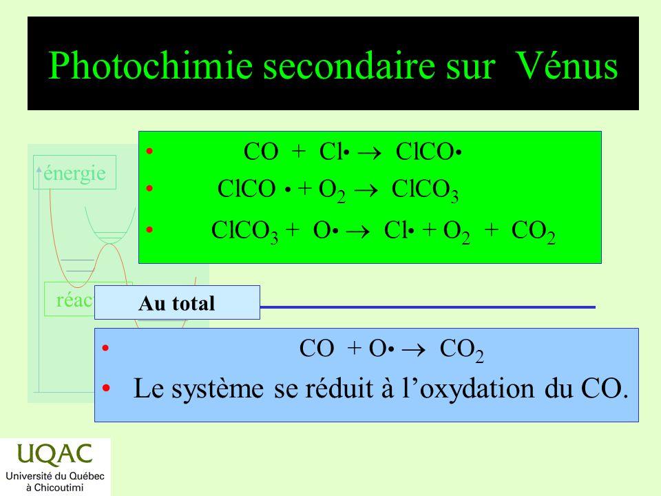 réactifs produits énergie temps Photochimie secondaire sur Mars CO + O CO 2 Le système se réduit à loxydation du CO.