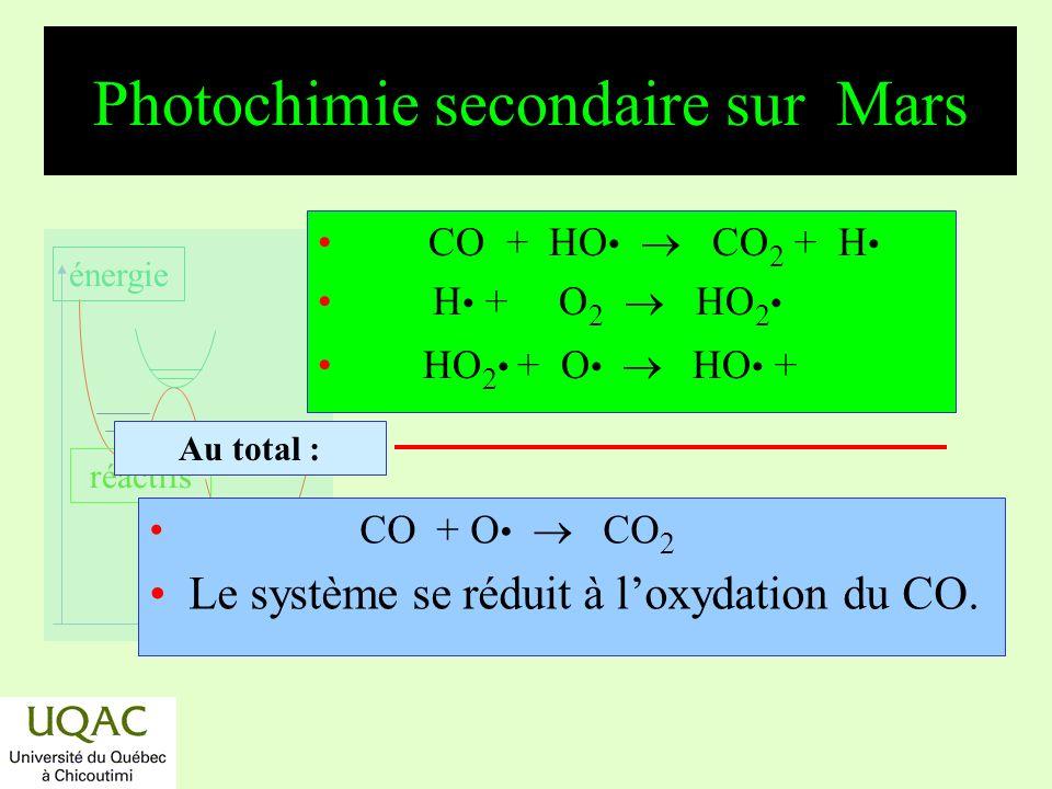 réactifs produits énergie temps Latmosphère de Io Principalement constitué de SO 2 : SO 2 + h SO + O, < 221 nm SO 2 + h S + O 2, < 207 nm S + O 2 SO + O, SO + SO SO 2 + S Au total : SO 2 S + 2 O