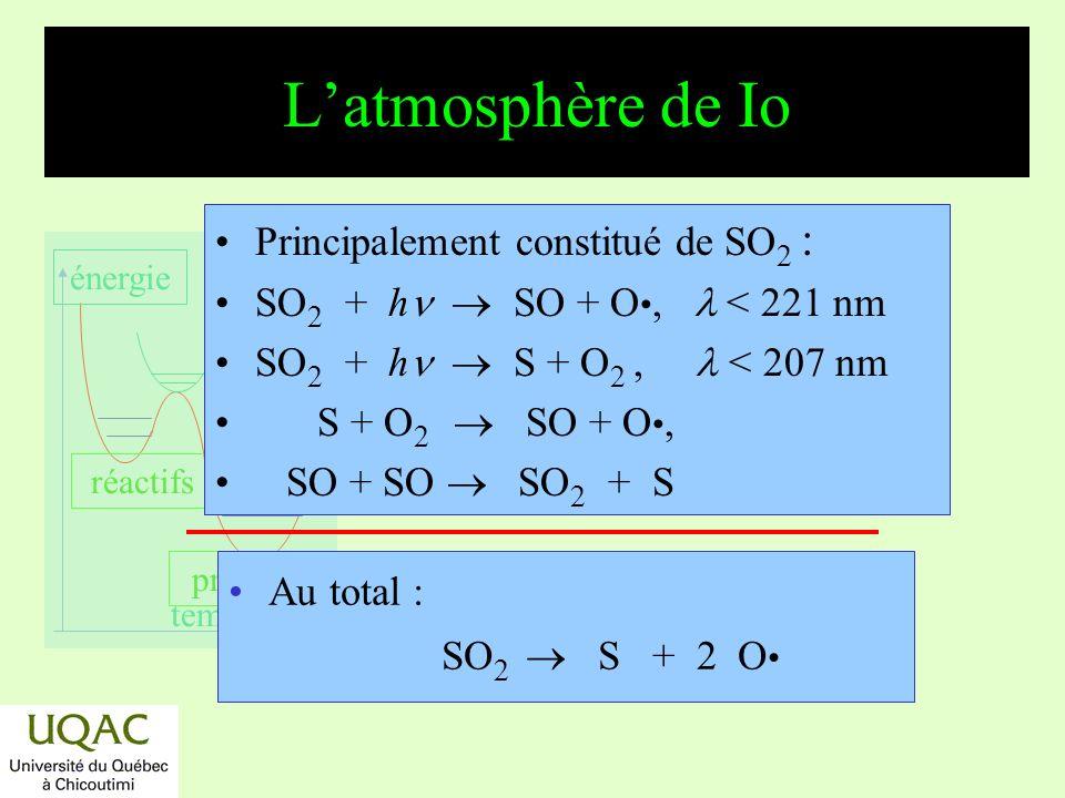 réactifs produits énergie temps Effet de serre : T = ƒ(âge) 2006