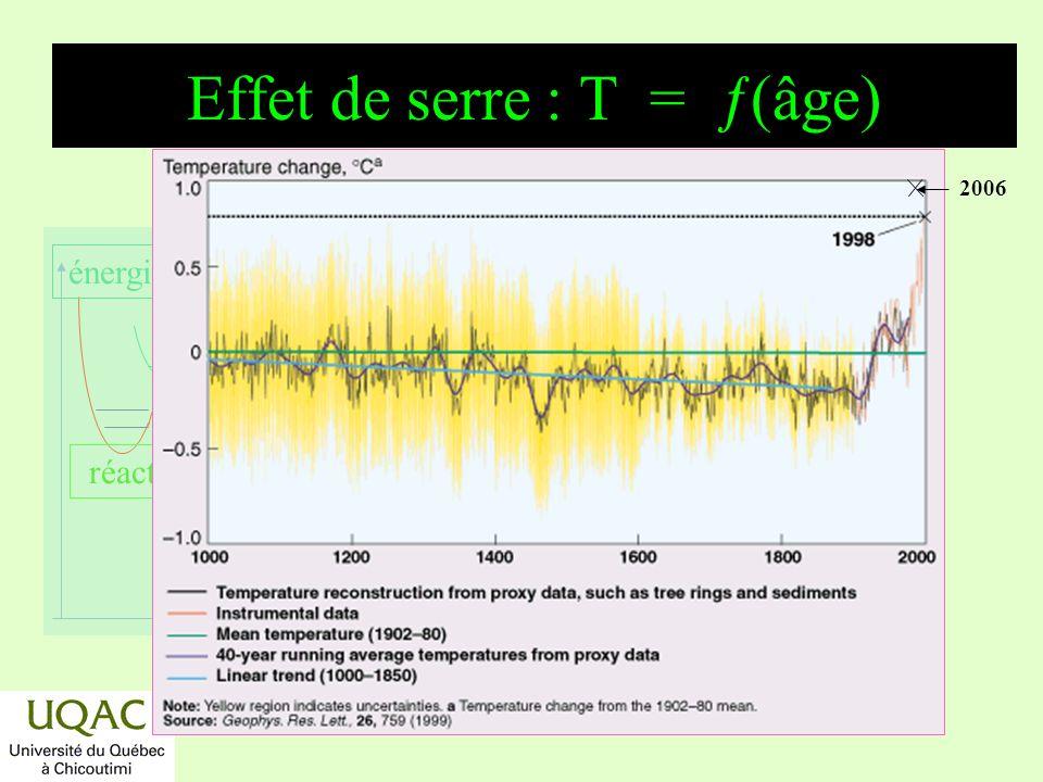 réactifs produits énergie temps Variations des concentrations du méthane Méthane : ppm (volume) 0,75 1,00 1,25 1,50 1,75 : incertitude H Accroissement exponentiel de [CH 4 ].
