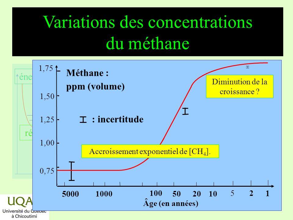 réactifs produits énergie temps Augmentation de la concentration doxyde nitreux Années Oxyde nitreux en ppb (volume) Accroissement accéléré de [N 2 O] En 2010, 75 % du N 2 O proviendront des activités agricoles !