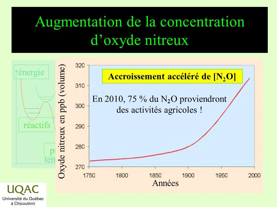 réactifs produits énergie temps Augmentation de la concentration du gaz carbonique 191019501990 Années Accroissement accéléré de [CO 2 ].